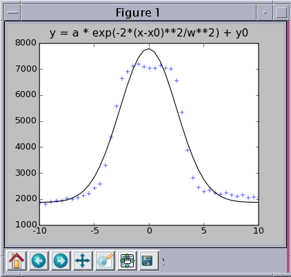 fit py - A Least Squares Curve Fit Python Package